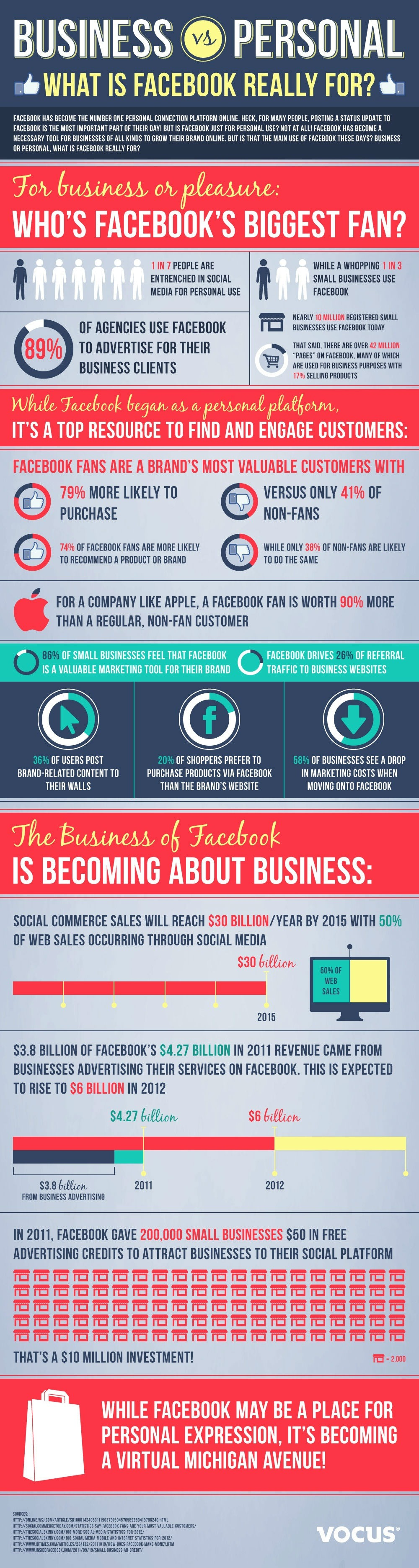 Research published in September 2012 revealed Facebook drives 26% of business website traffic; about 20% of shoppers prefer buying products through a brand's Facebook page, rather than its website. By 2015 it is expected that social media conversions will account for half of web sales. Source: http://mashable.com/2012/11/01/facebook-sales/