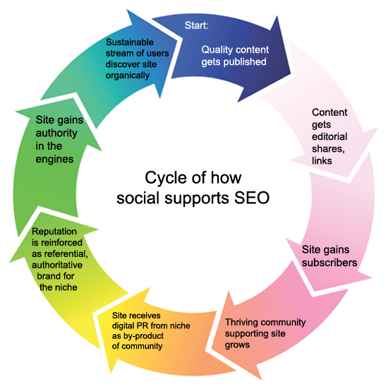 How PR and social media integrates with SEO.  Image source:  http://barnraisersllc.com